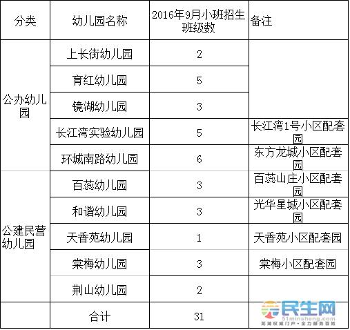 招生对象 招生对象为2012年9月1日至2013年8月31日出生的年满三周岁的适龄幼儿,且需符合下列条件之一。 1.镜湖区户籍的适龄幼儿,且符合以下条件之一: (1)幼儿法定监护人(以下简称监护人)在区境内拥有完全产权住宅房的; (2)拆迁户安置房在区境内的(含安置在旭日天都、光华星城和石城湖小区); (3)居住区境内保障性住房的(由区宜居公司审核出具证明); (4)区境内与祖父母或外祖父母同住,且为家庭唯一住房的; (5)无房户在区境内租房居住的。 2.